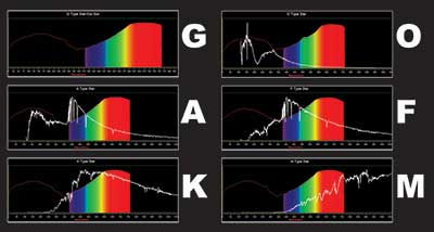 comparison of the spectra of different star types